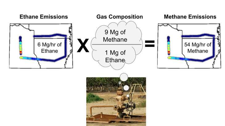 Ethane proxies for methane in oil and gas emissions