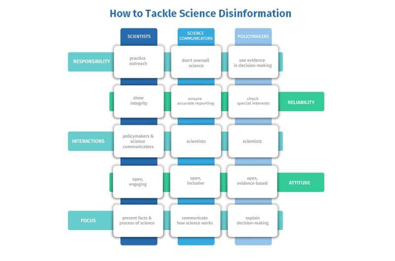 European coordination needed to fight science disinformation, academies say