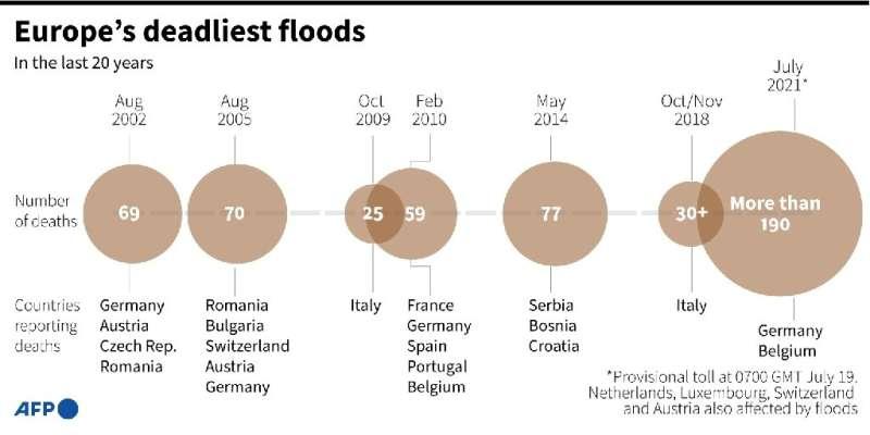 Europe's deadliest floods