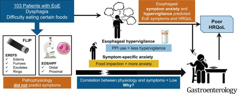 Evaluating esophageal hypervigilance and symptom anxiety