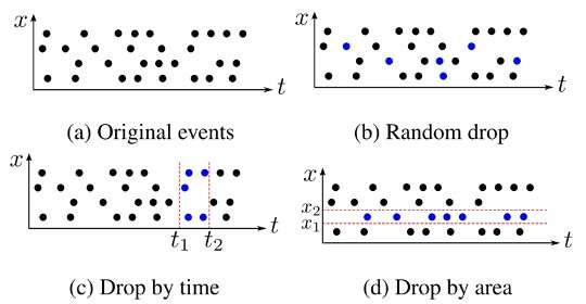 EventDrop: a method to augment asynchronous event data
