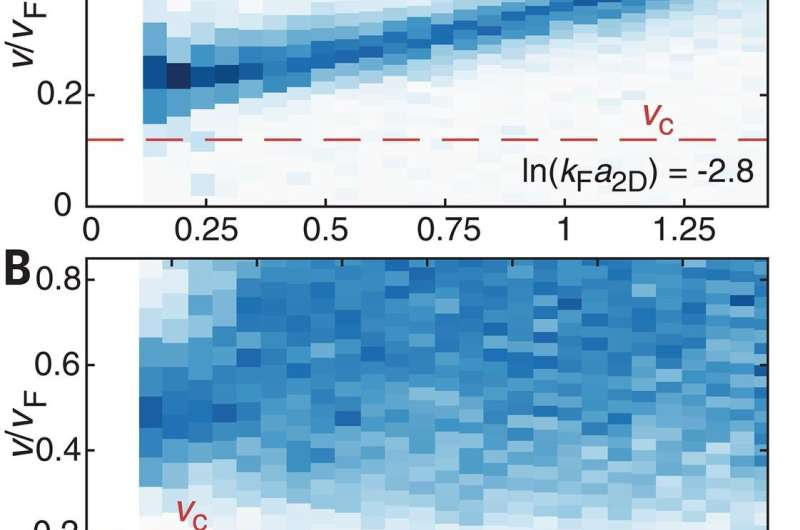 Evidence found of superfluidity in extremely cold 2D gas of fermions