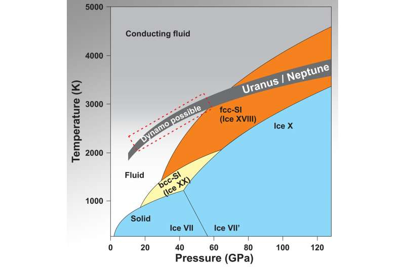 Evidence of superionic ice provides new insights into the unusual magnetic fields of Uranus and Neptune