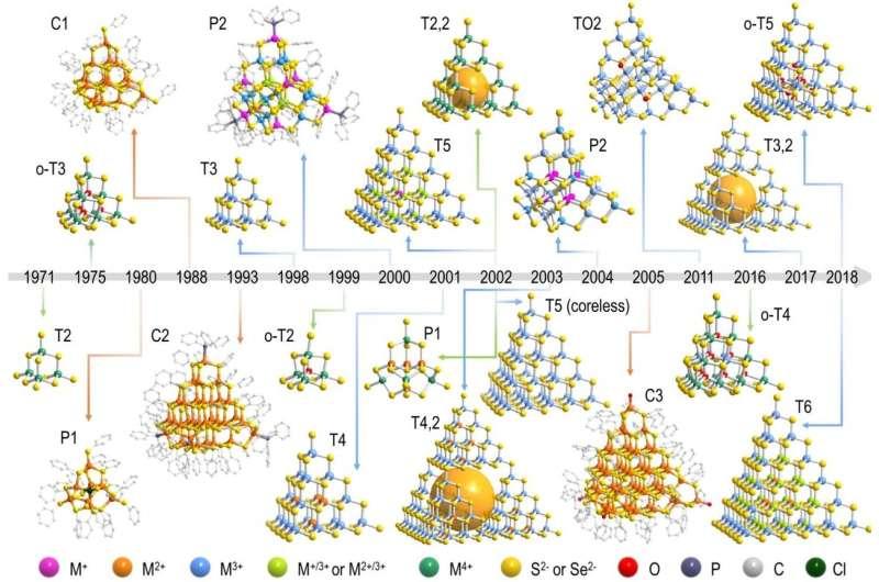 Evolutional history of metal chalcogenide supertetrahedral clusters