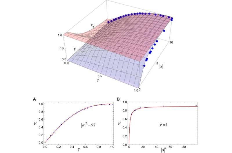 Experimental confirmation of wave-particle duality