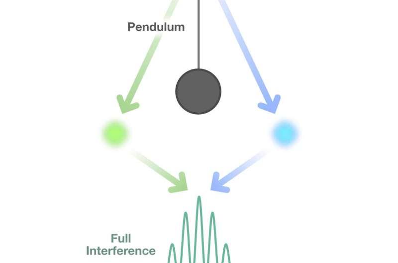 Exploring quantum gravity—for whom the pendulum swings