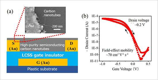 Fabrication of printed high-performance thin-film transistors operable at one volt