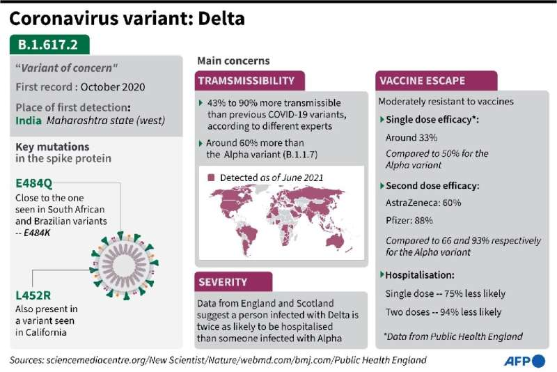 Factfile on the Delta Covid-19 variant first identified in India, updated with what we know so far as of June 28
