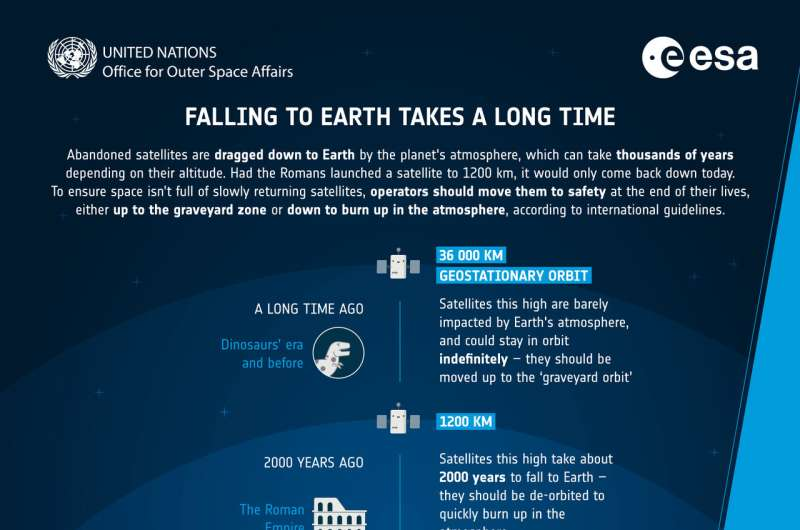 Falling to Earth takes a long time