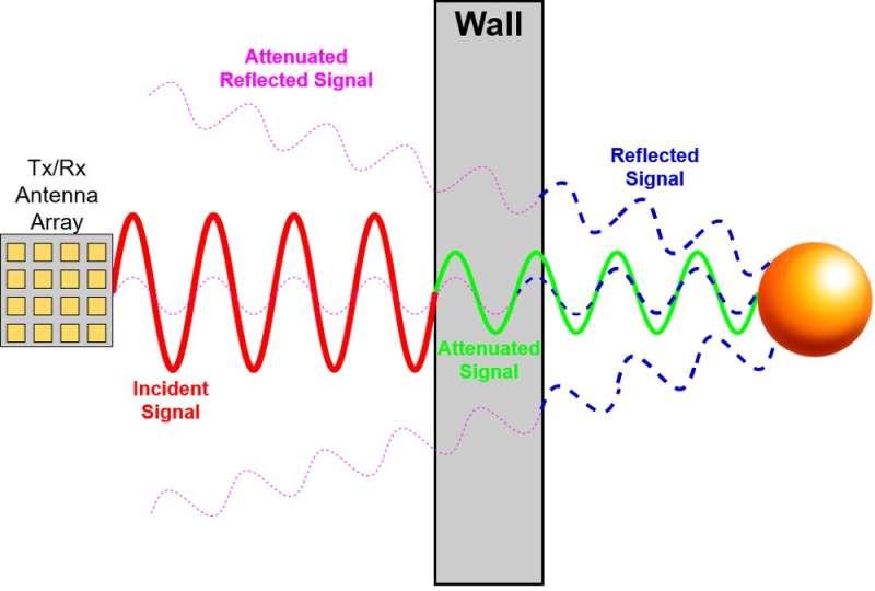 Les ordinateurs rapides, les réseaux 5G et les radars qui traversent les murs rapprochent la `` vision aux rayons X '' de la réalité
