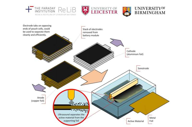 Faster, greener technique to improve recycling process for electric vehicle batteries