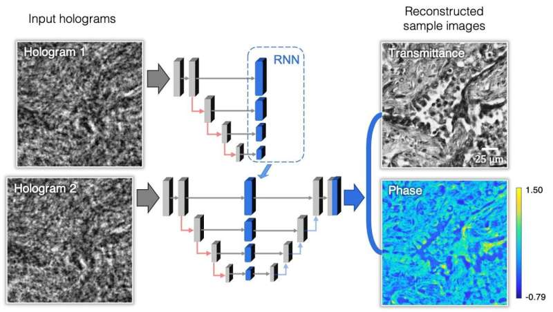 Faster holographic imaging using recurrent neural networks