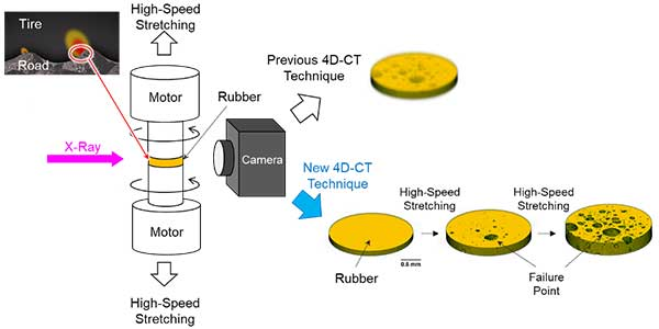 Faster Imaging in Rubber X-ray CT Imaging Helps Tires Become Smarter and More Efficient