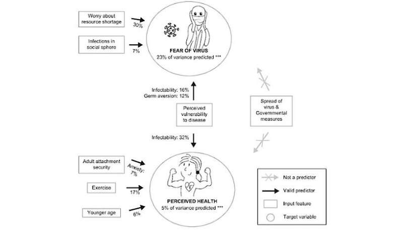 Fear of COVID-19 : Psychological, not environmental factors are important