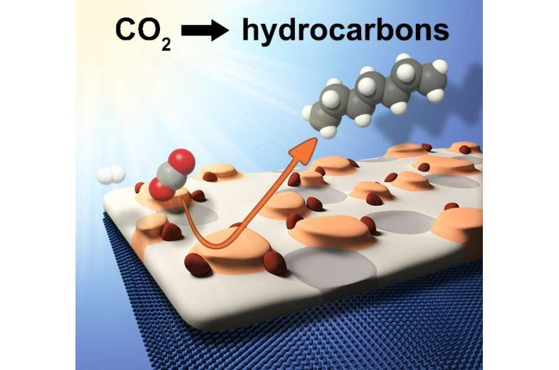 Fe-based catalysts discovered in light-driven CO2 hydrogenation to value-added hydrocarbons