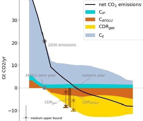 Few realistic scenarios left to limit global warming to 1.5°C