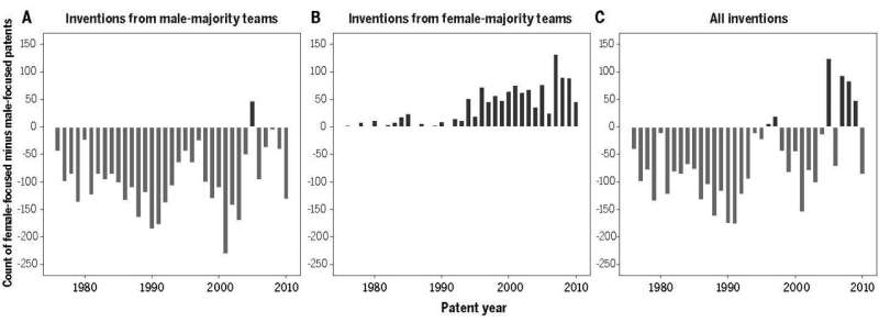 Fewer women receiving biomedical patents means fewer inventions to treat women