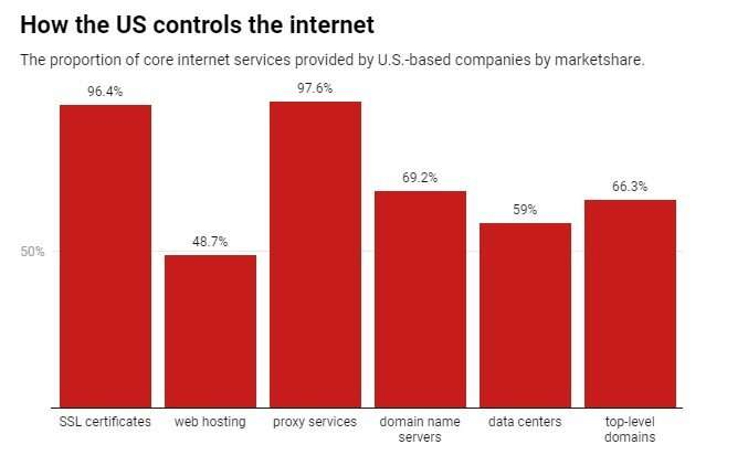 Fight for control threatens to destabilize and fragment the internet