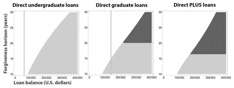 Finding the optimal way to repay student debt