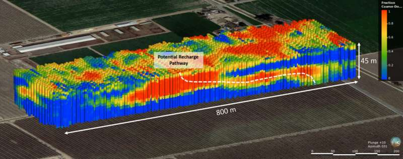 Finding the 'sweet spots' for managed aquifer recharge