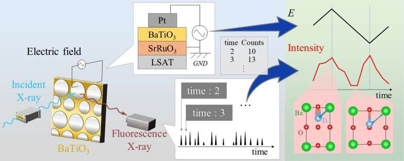 Fine structure revealed of potential alternative to lead compound used in sensors