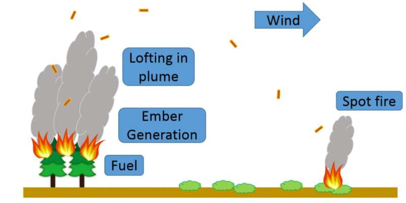 Firebrands and protecting homes from wildfires: What everyone needs to know about flaming windblown debris