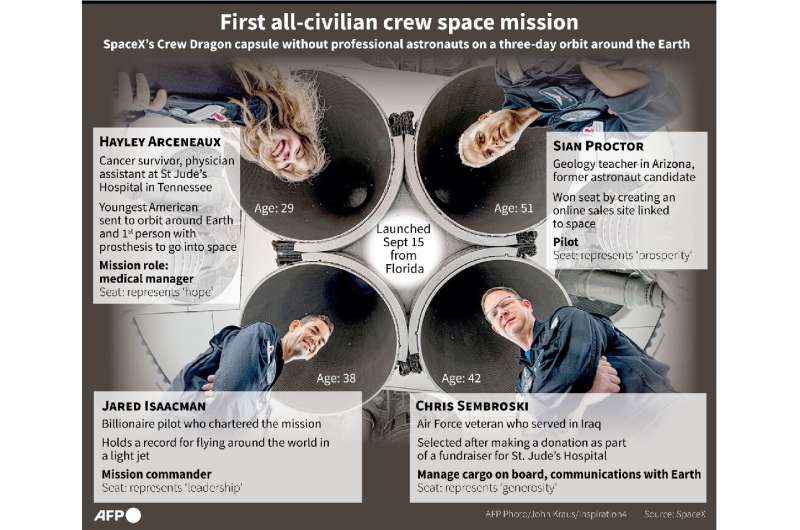 First all-civilian crew space mission