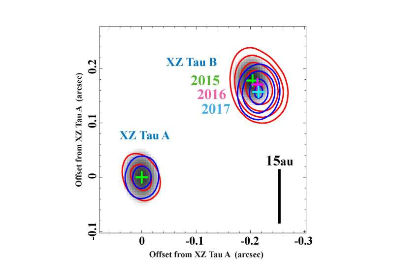 First ALMA animation of circling twin young stars