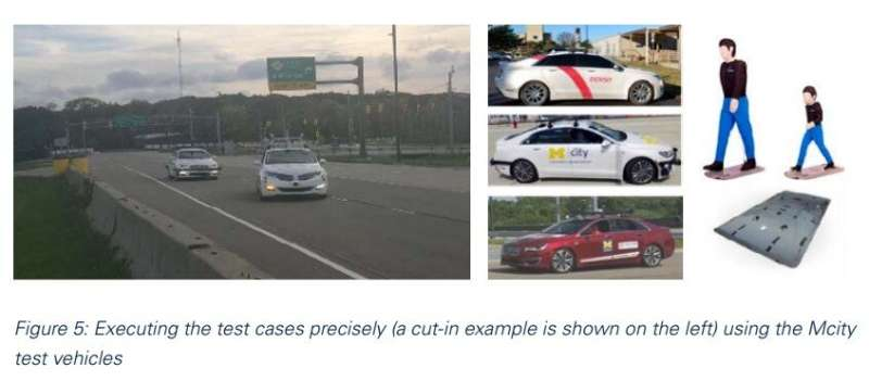 First demonstration of Mcity's test concept for highly automated vehicles