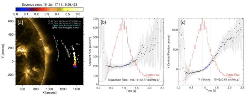 First Frequency-time-resolved Imaging Spectroscopy Observations of Solar Radio Spikes