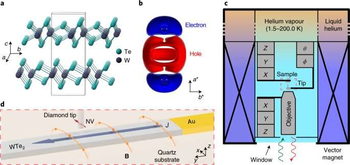First glimpse of hydrodynamic electron flow in 3D materials