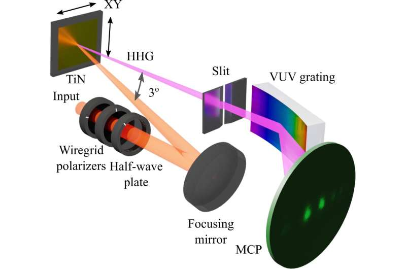 First observation of high-harmonic generation in robust, refractory metals