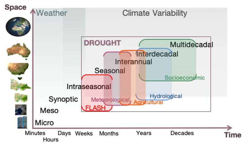 'Flash droughts' can dry out soil in weeks. New research shows what they look like in Australia