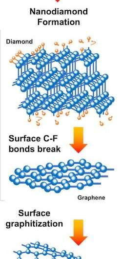 'Flashed' nanodiamonds are just a phase