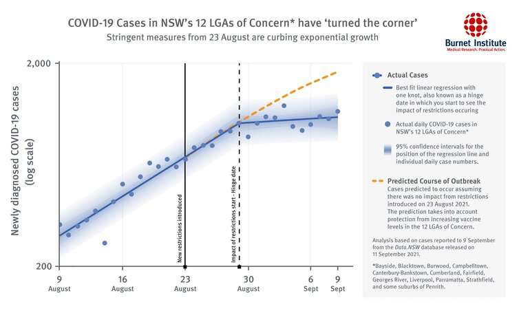 Flattening the COVID curve: 3 weeks of tougher lockdowns in Sydney's hotspots halved expected case numbers