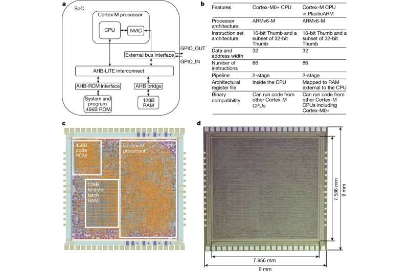 Flexible 32-bit microprocessor could pave the way to fully flexible smart integrated systems