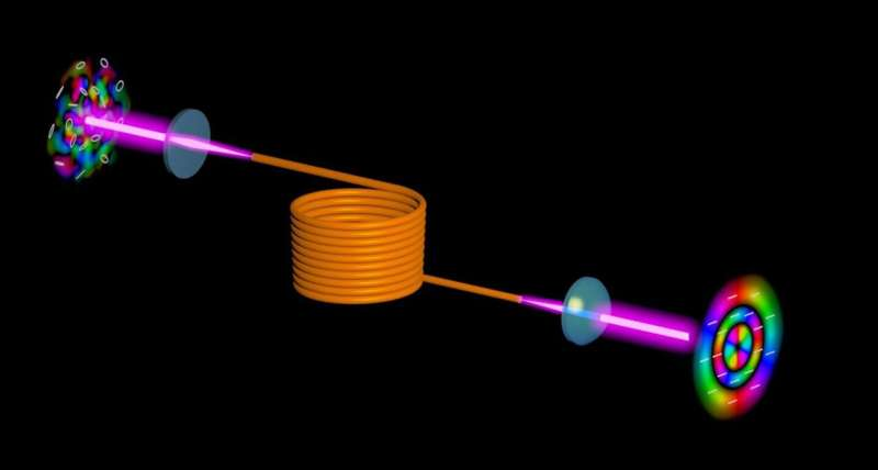 'Flipping' optical wavefront eliminates distortions in multimode fibers