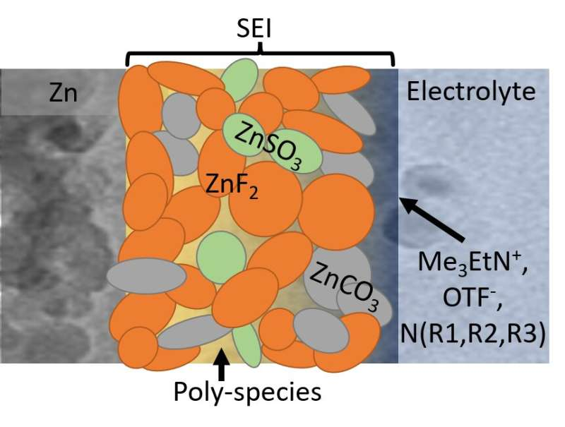 Fluorinated interphase bolsters water-based zinc battery