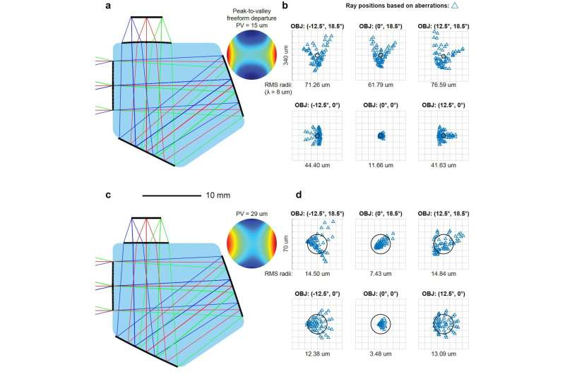 Freeform imaging systems: Fermat's principle unlocks 'first time right' design