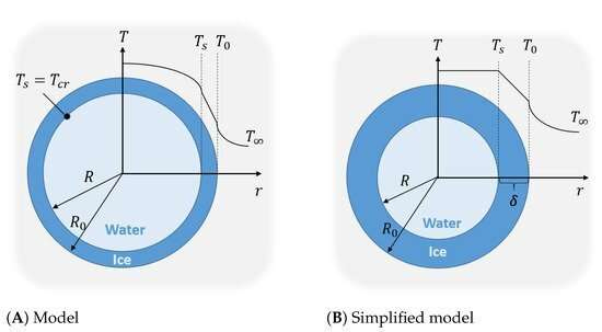 Freeze! New model to protect ships from ice accretion
