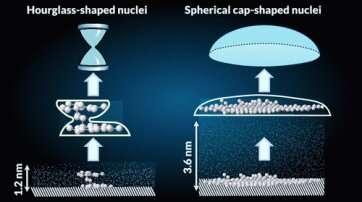 Freezing at the nanoscale: A closer look