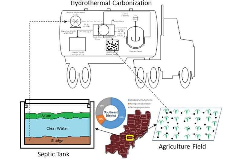De lo séptico a lo sostenible: una nueva fuente potencial de fertilizantes