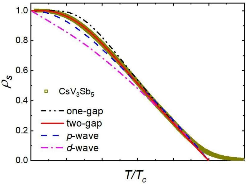 Fully-gapped pairing in the new vanadium-based Kagome superconductors