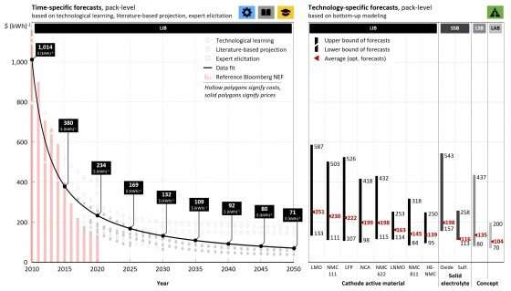 Future battery cost: Crucial for the success of the mobility and energy transition