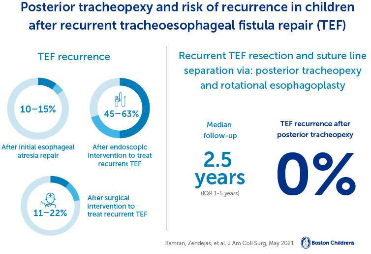 Game-changing surgical procedure results in 0% re-recurrence rate for tracheaesophageal fistula