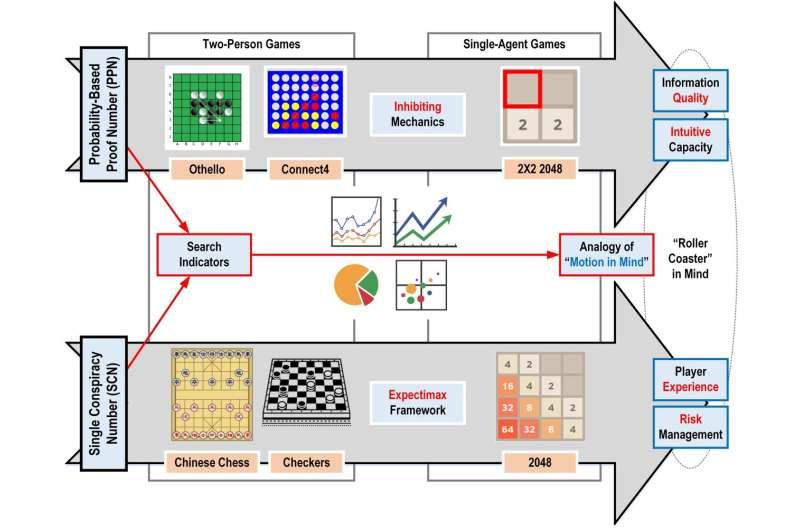 Jeux, informatique et esprit: comment les algorithmes de recherche reflètent le jeu