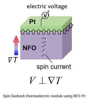 Generating electricity from heat using the spin Seebeck device