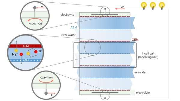 Generating energy from the salt concentration differences between sea water and river water