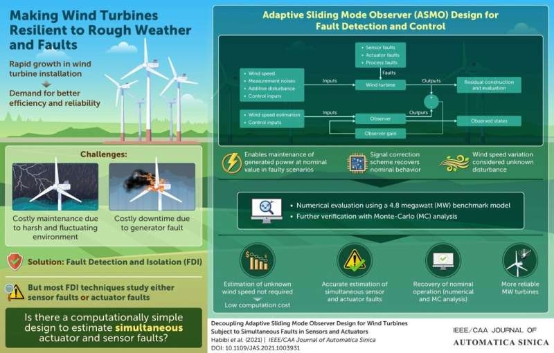 """Getting """"wind"""" of the future: Making wind turbines low-maintenance and more resilient"""