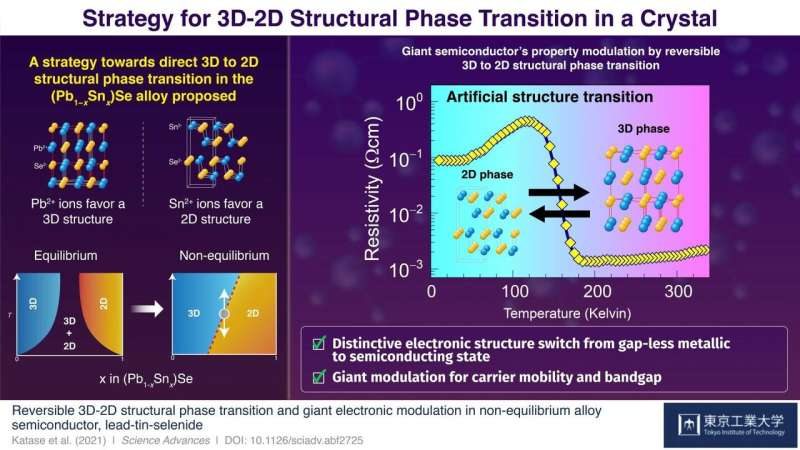 Giant electronic conductivity change driven by artificial switch of crystal dimensionality